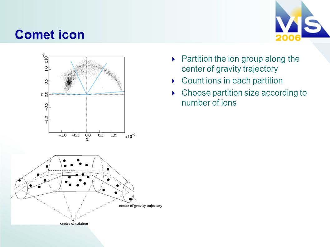 Comet icon Partition the ion group along the center of gravity trajectory Count ions in each partition Choose partition size according to number of io