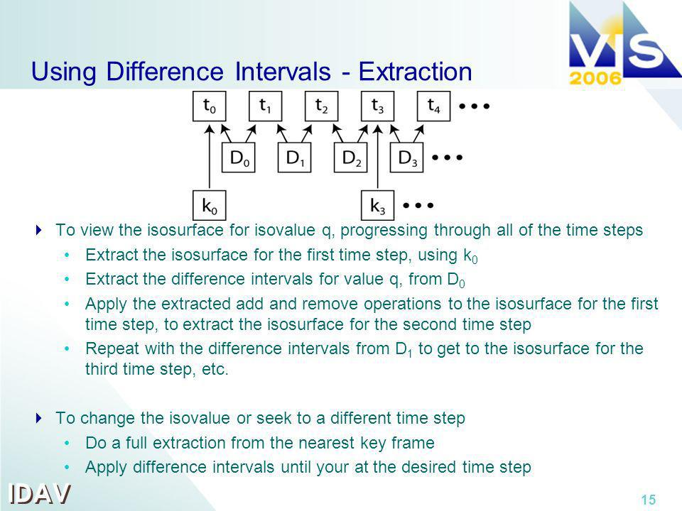 IDAV 15 Using Difference Intervals - Extraction To view the isosurface for isovalue q, progressing through all of the time steps Extract the isosurfac