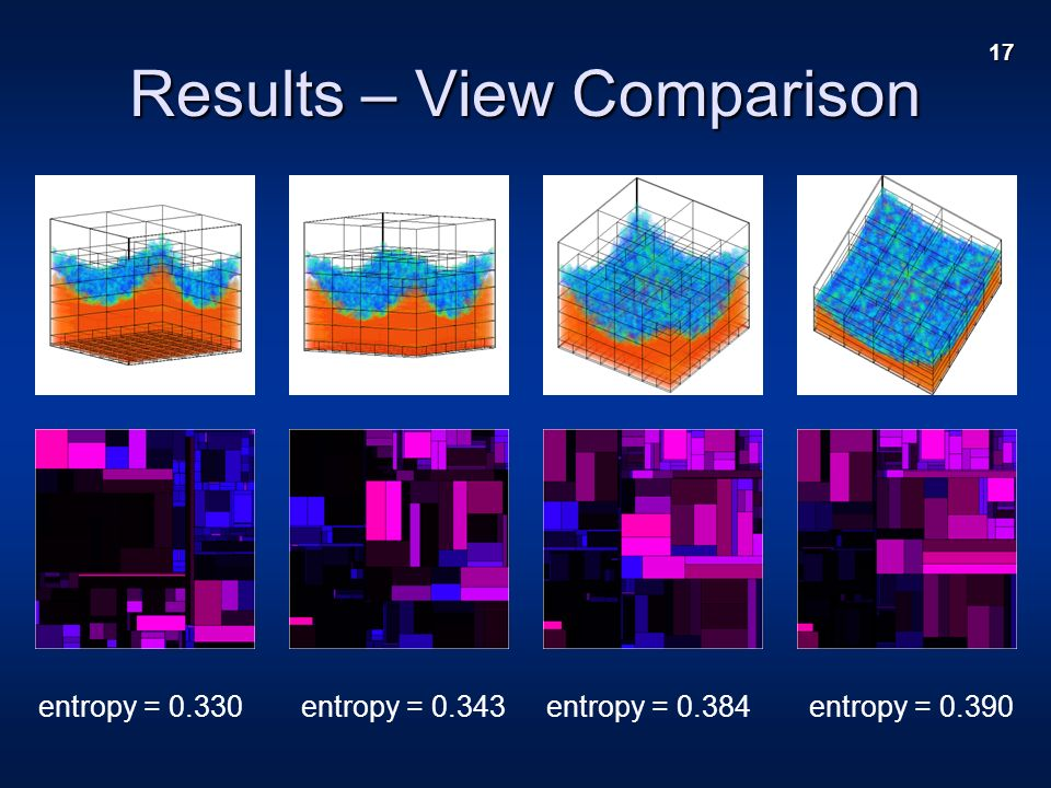 17 Results – View Comparison entropy = 0.330entropy = 0.343entropy = 0.384entropy = 0.390