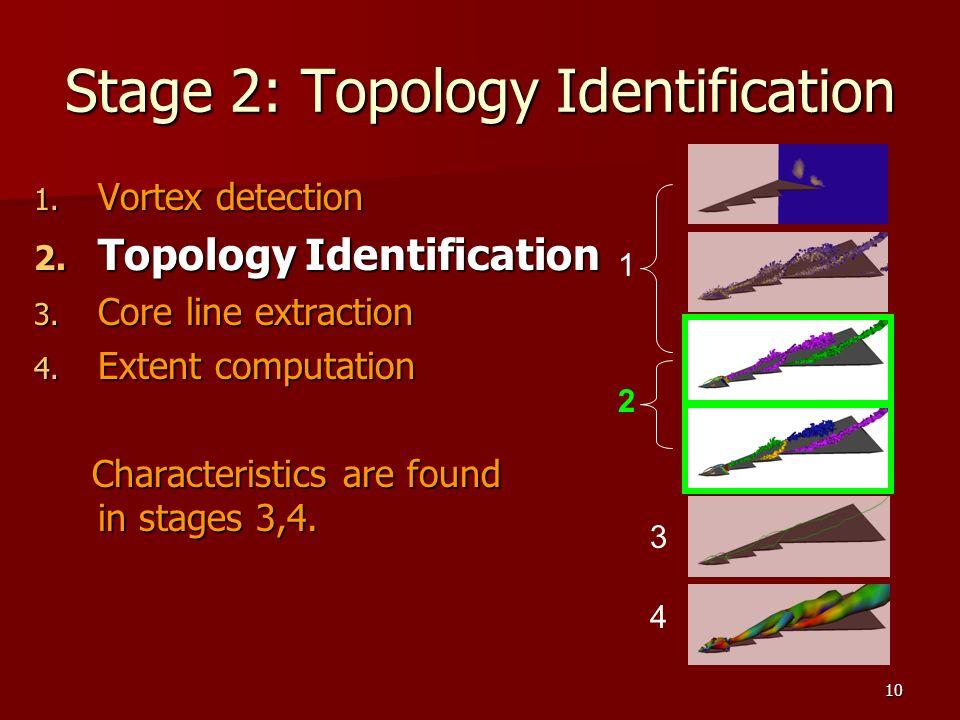 10 Stage 2: Topology Identification 1. Vortex detection 2. Topology Identification 3. Core line extraction 4. Extent computation Characteristics are f