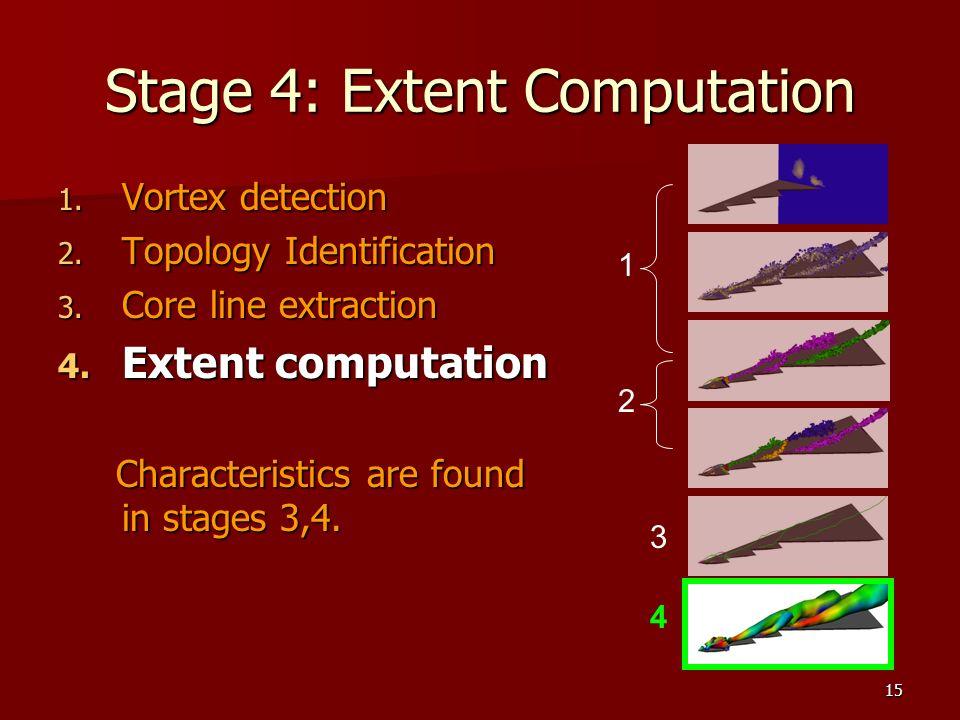 15 Stage 4: Extent Computation 1. Vortex detection 2.