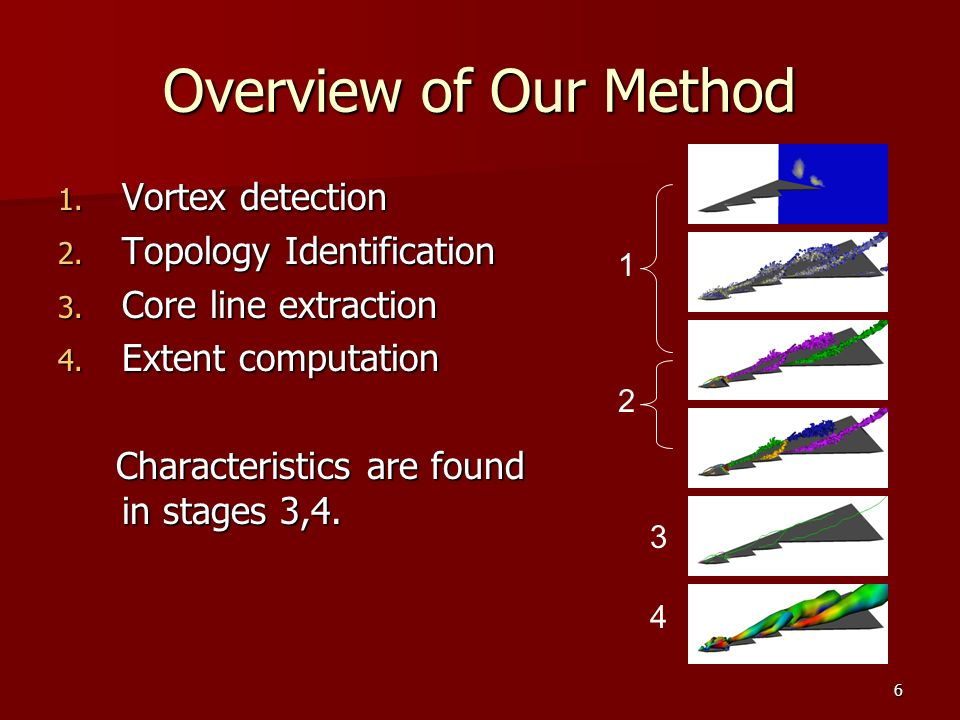 17 Feature Based Visualization: Serrated Wing visualization goal schematic Extent: purple surface Extent: purple surface Core lines: ribbons Core lines: ribbons Rotation sense: ribbon twist Rotation sense: ribbon twist Circulation: ribbon color Circulation: ribbon color visualization result