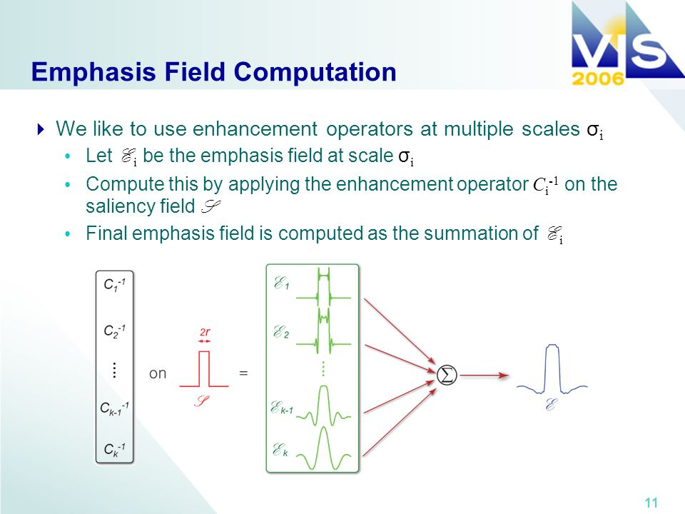 11 Emphasis Field Computation We like to use enhancement operators at multiple scales σ i Let E i be the emphasis field at scale σ i Compute this by applying the enhancement operator C i -1 on the saliency field S Final emphasis field is computed as the summation of E i