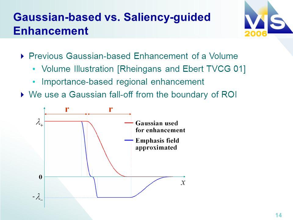 14 Gaussian-based vs. Saliency-guided Enhancement Previous Gaussian-based Enhancement of a Volume Volume Illustration [Rheingans and Ebert TVCG 01] Im