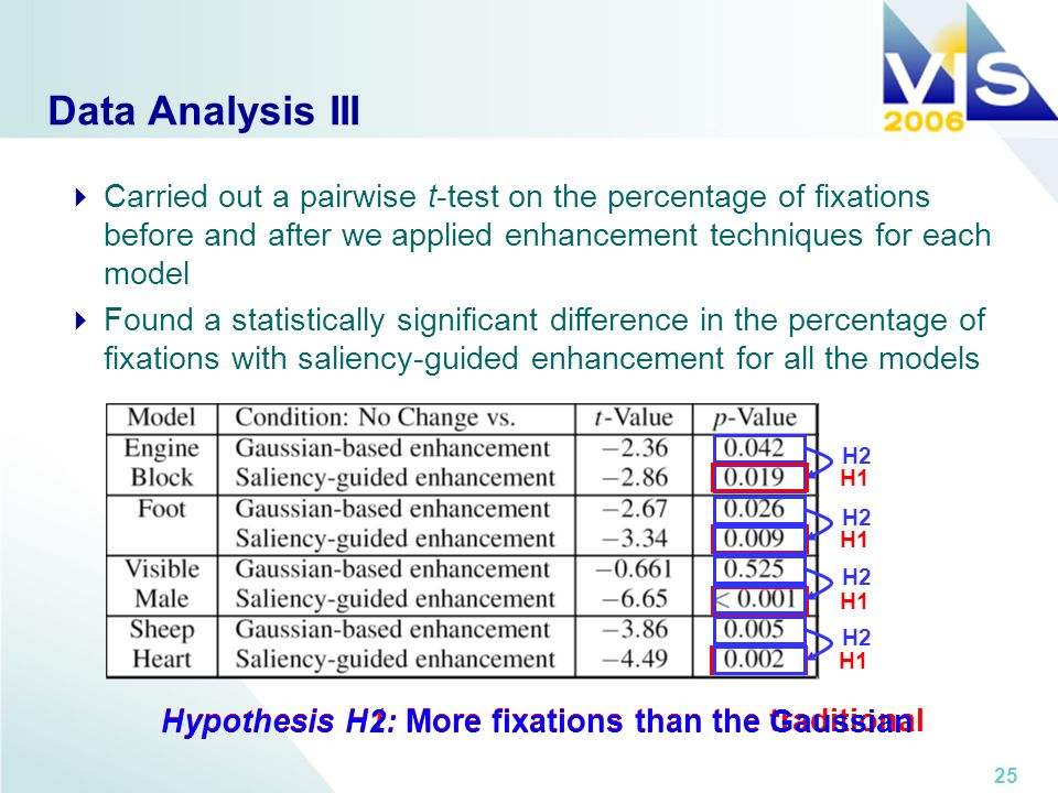 25 Data Analysis III Carried out a pairwise t-test on the percentage of fixations before and after we applied enhancement techniques for each model Fo