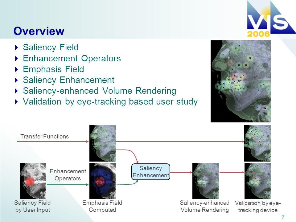 7 Overview Saliency Field Enhancement Operators Emphasis Field Saliency Enhancement Saliency-enhanced Volume Rendering Validation by eye-tracking base