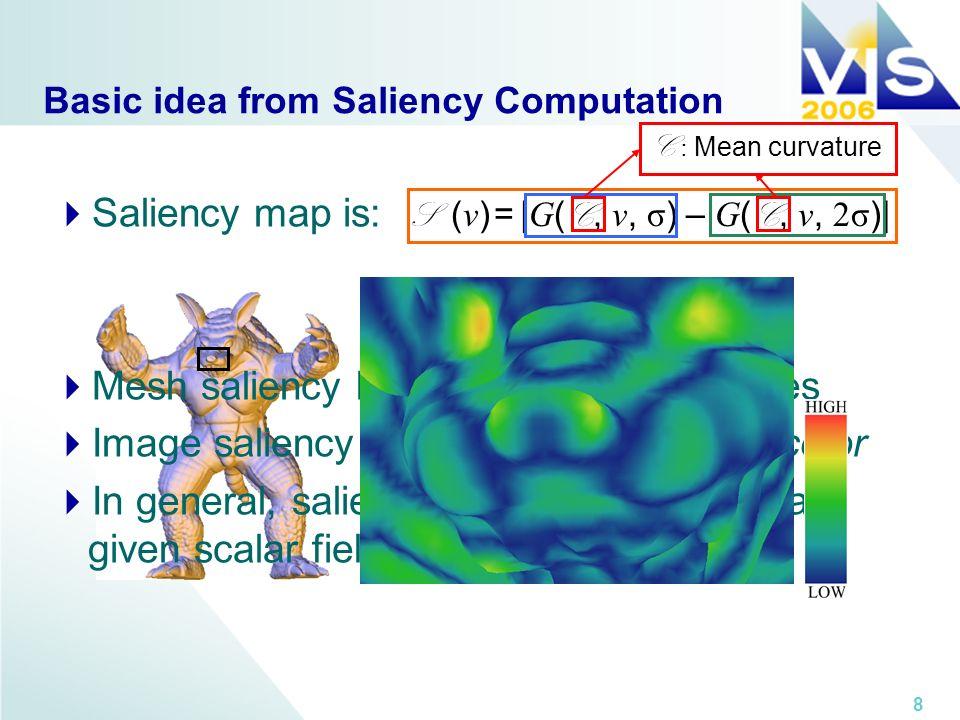 8 S ( v ) = | G ( C, v, σ ) – G ( C, v, 2σ )| Basic idea from Saliency Computation Saliency map is: Mesh saliency based on curvature values Image sali