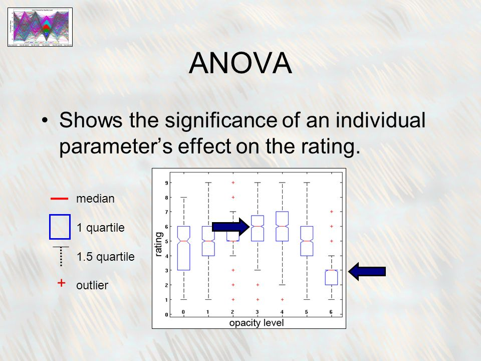 ANOVA Shows the significance of an individual parameters effect on the rating.