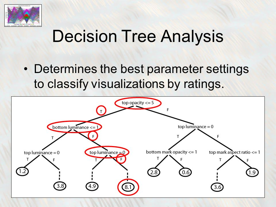 Decision Tree Analysis Determines the best parameter settings to classify visualizations by ratings.