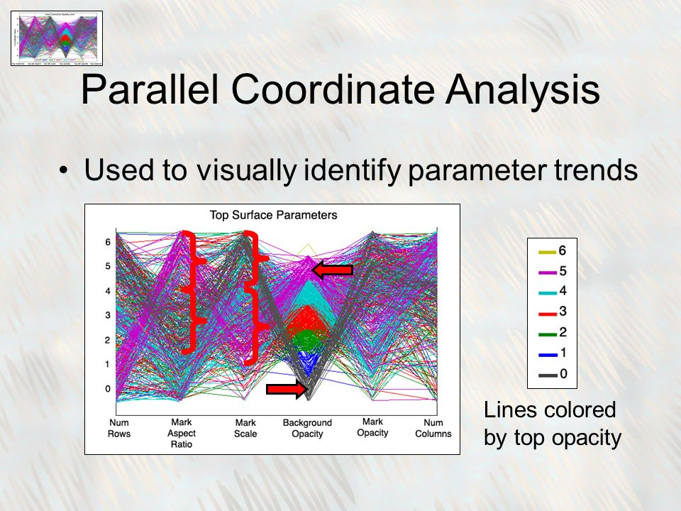 Parallel Coordinate Analysis Used to visually identify parameter trends Lines colored by top opacity