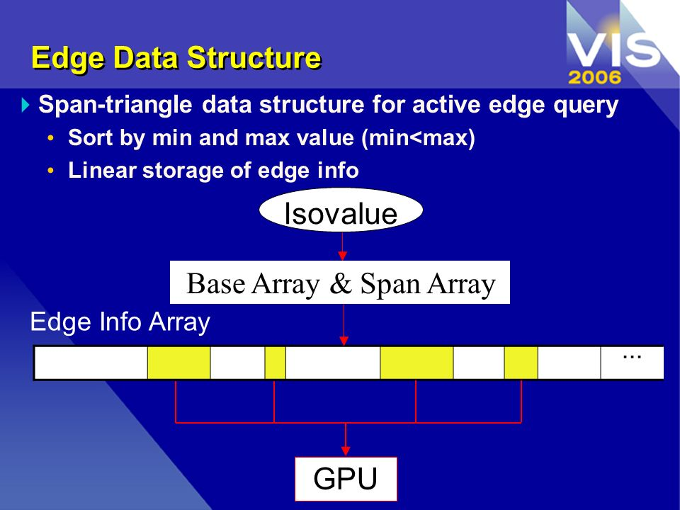 Edge Data Structure Span-triangle data structure for active edge query Sort by min and max value (min<max) Linear storage of edge info...