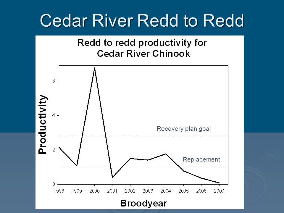 Cedar River Redd to Redd Recovery plan goal Replacement