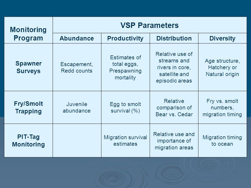Monitoring Program VSP Parameters AbundanceProductivityDistributionDiversity Spawner Surveys Escapement, Redd counts Estimates of total eggs, Prespawn