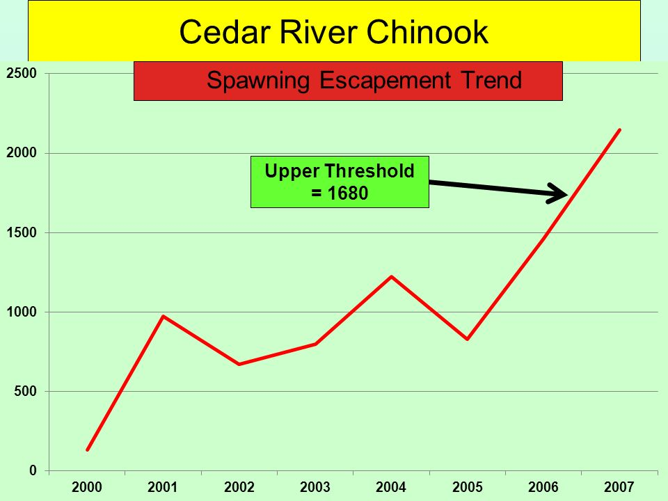 Cedar River Chinook Spawning Escapement Trend Upper Threshold = 1680