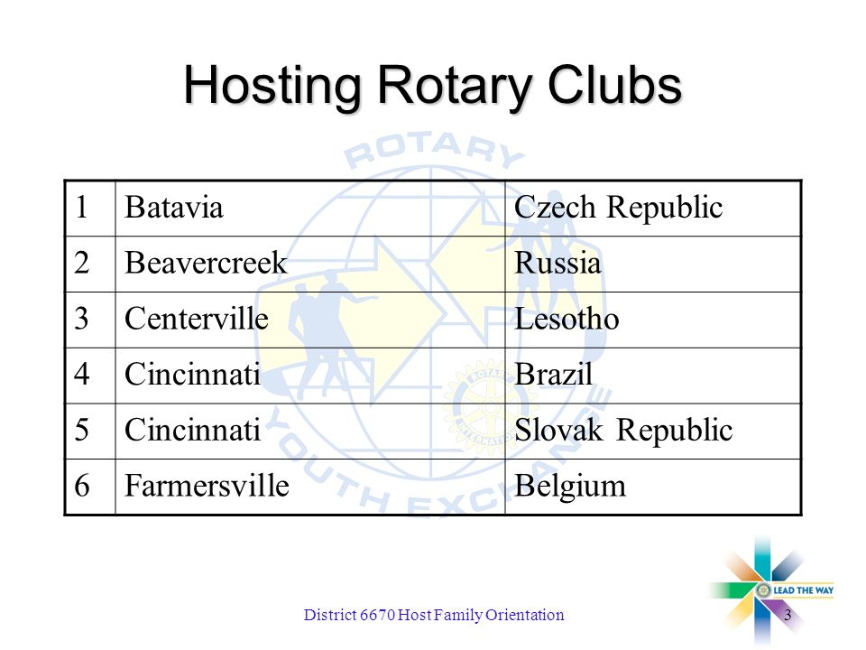 District 6670 Host Family Orientation3 Hosting Rotary Clubs 1BataviaCzech Republic 2BeavercreekRussia 3CentervilleLesotho 4CincinnatiBrazil 5CincinnatiSlovak Republic 6FarmersvilleBelgium
