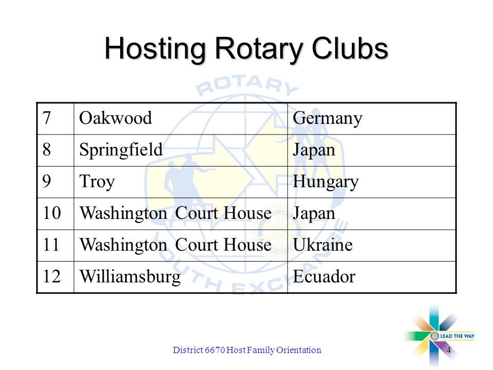 District 6670 Host Family Orientation4 Hosting Rotary Clubs 7OakwoodGermany 8SpringfieldJapan 9TroyHungary 10Washington Court HouseJapan 11Washington Court HouseUkraine 12WilliamsburgEcuador
