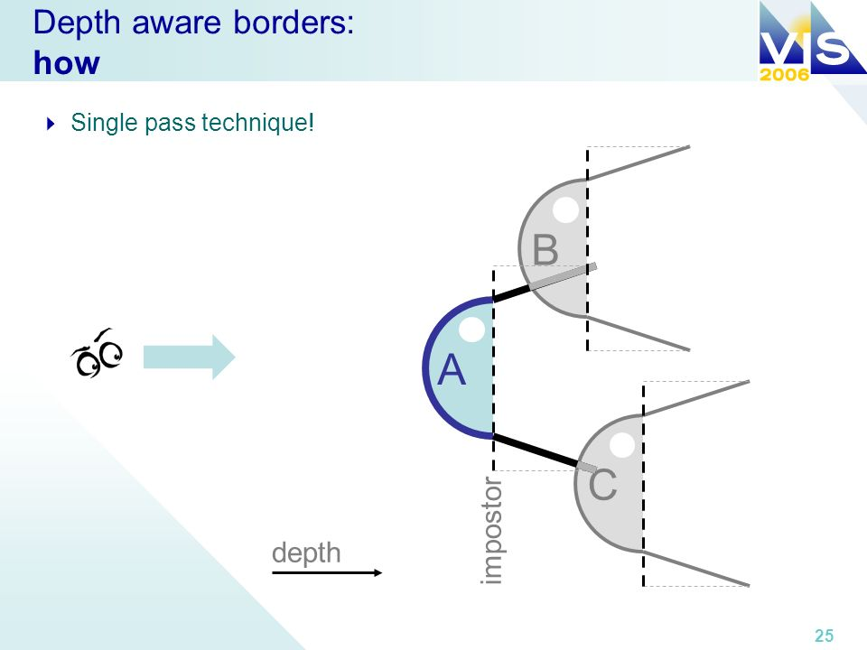 25 Depth aware borders: how Single pass technique! A depth impostor C B