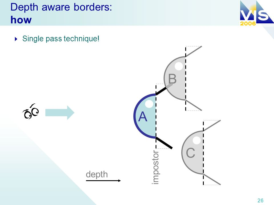 26 Depth aware borders: how Single pass technique! A depth impostor C B
