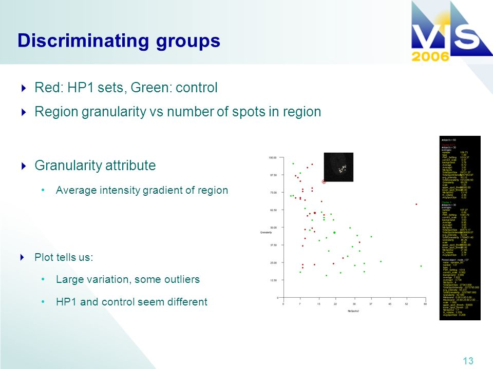 13 Discriminating groups Red: HP1 sets, Green: control Region granularity vs number of spots in region Granularity attribute Average intensity gradient of region Plot tells us: Large variation, some outliers HP1 and control seem different