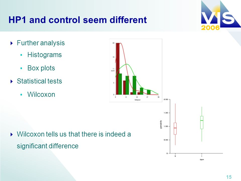 15 HP1 and control seem different Further analysis Histograms Box plots Statistical tests Wilcoxon Wilcoxon tells us that there is indeed a significant difference
