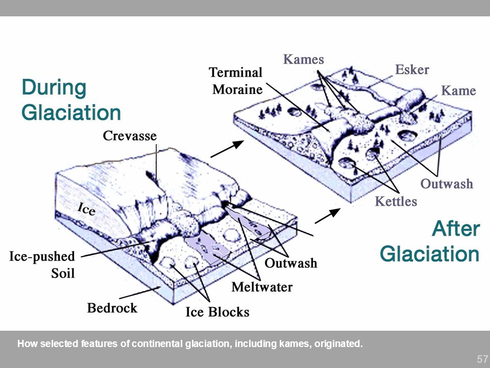 57 How selected features of continental glaciation, including kames, originated.
