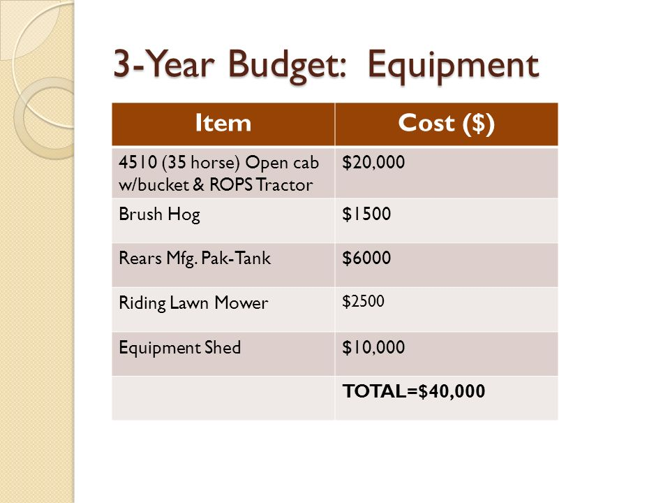 3-Year Budget: Equipment ItemCost ($) 4510 (35 horse) Open cab w/bucket & ROPS Tractor $20,000 Brush Hog$1500 Rears Mfg.