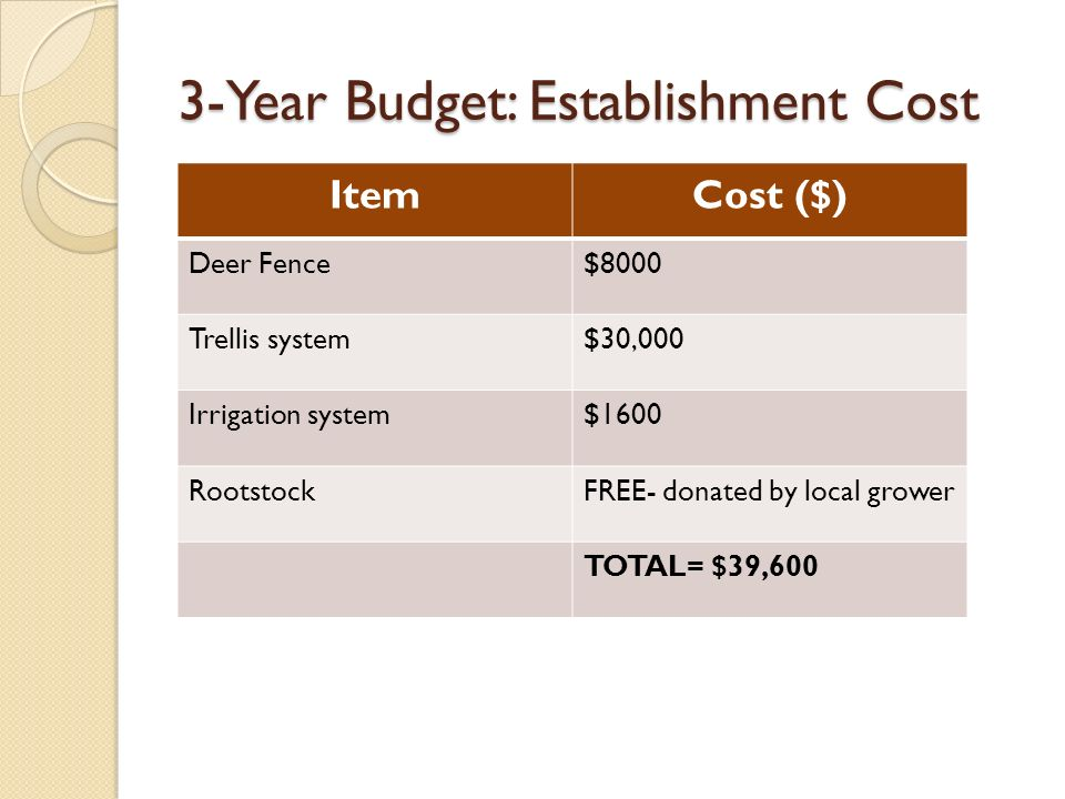 3-Year Budget: Establishment Cost ItemCost ($) Deer Fence$8000 Trellis system$30,000 Irrigation system$1600 RootstockFREE- donated by local grower TOTAL= $39,600
