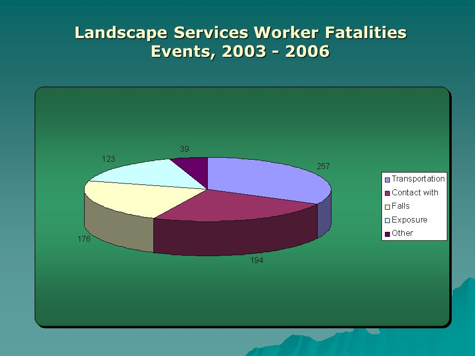 Landscape Services Worker Fatalities Events,