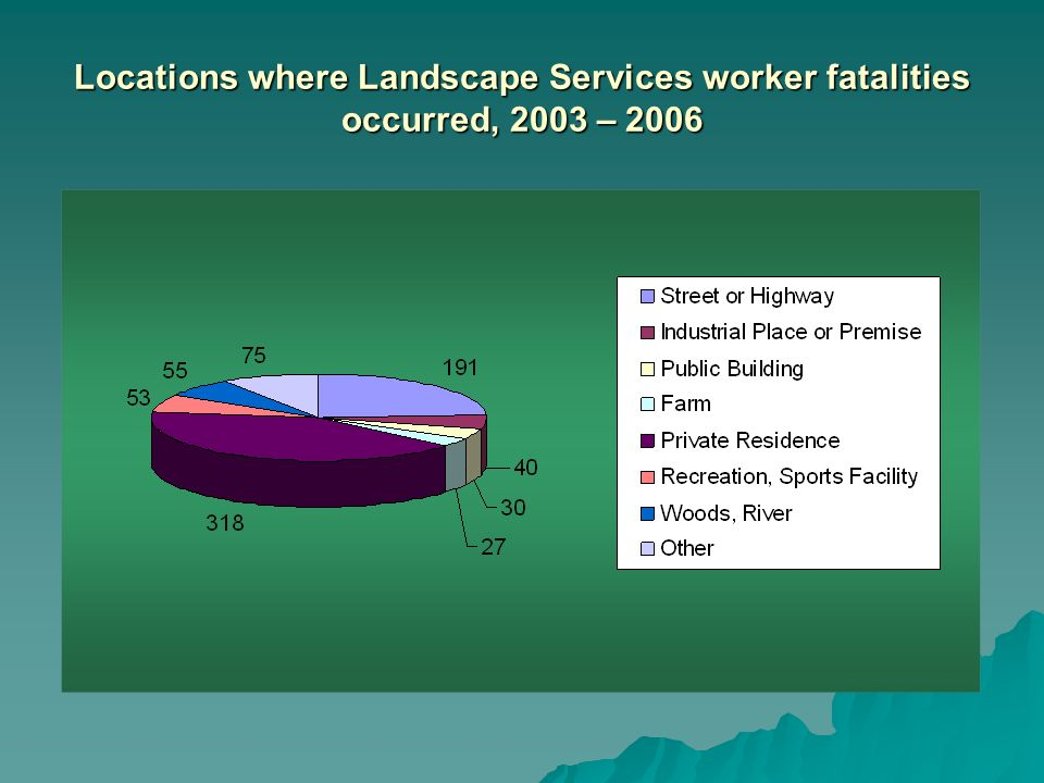 Locations where Landscape Services worker fatalities occurred, 2003 – 2006