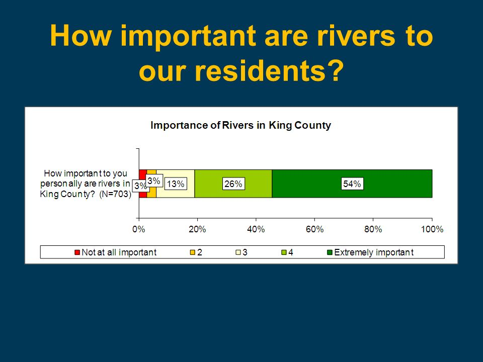 How important are rivers to our residents?