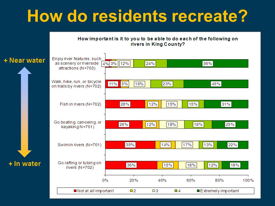 How do residents recreate? + Near water + In water