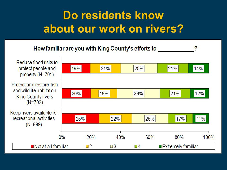 Do residents know about our work on rivers