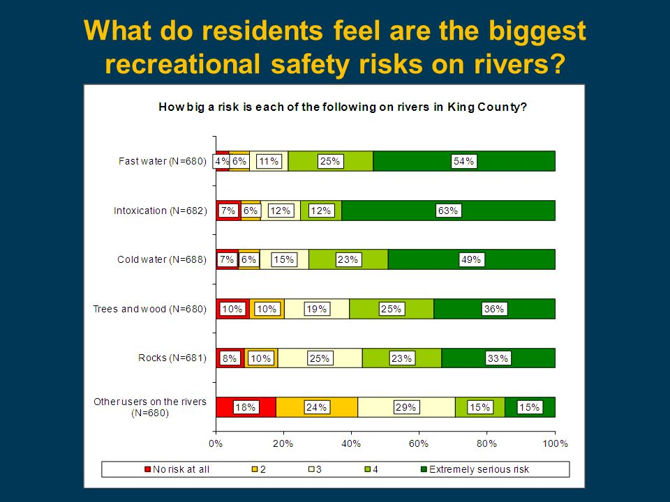 What do residents feel are the biggest recreational safety risks on rivers?