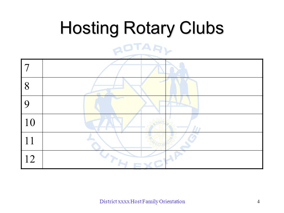 District xxxx Host Family Orientation4 Hosting Rotary Clubs 7 8 9 10 11 12