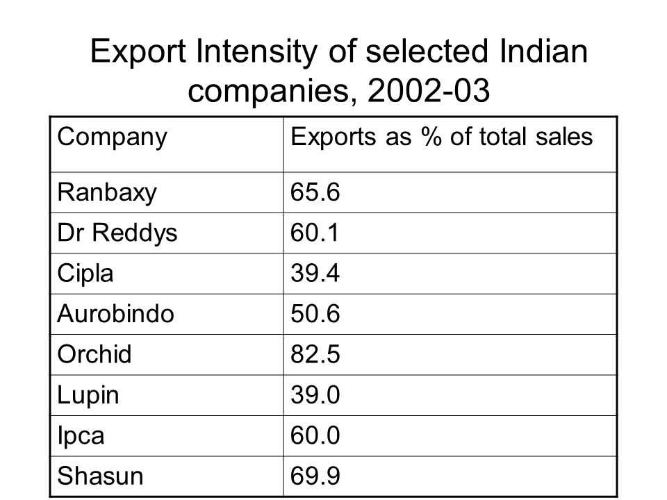 Export Intensity of selected Indian companies, 2002-03 CompanyExports as % of total sales Ranbaxy65.6 Dr Reddys60.1 Cipla39.4 Aurobindo50.6 Orchid82.5 Lupin39.0 Ipca60.0 Shasun69.9