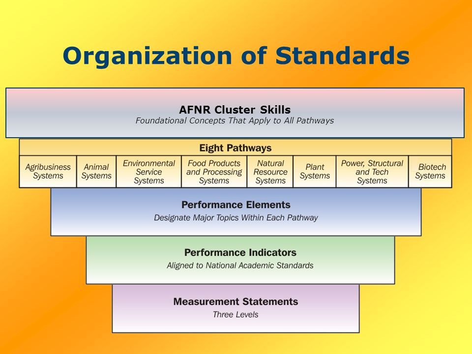 Organization of Standards AFNR Cluster Skills Foundational Concepts That Apply to All Pathways