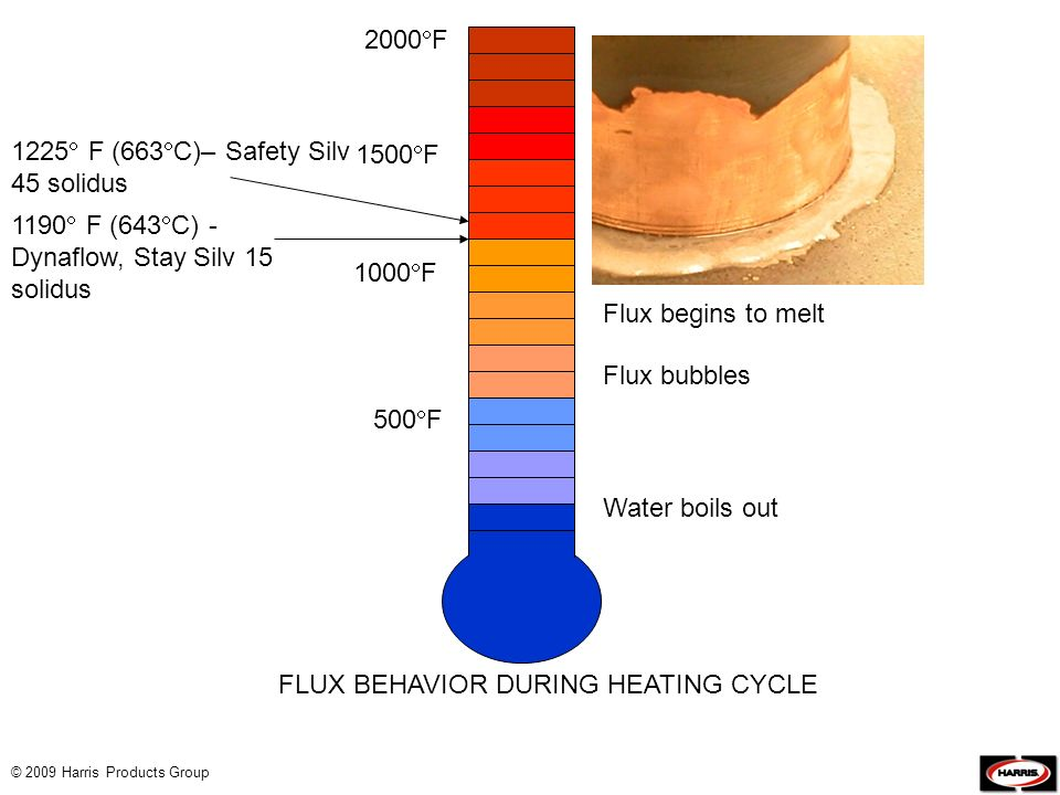 © 2009 Harris Products Group 500 F 1000 F 1500 F 2000 F Water boils out Flux bubbles Flux begins to melt Flux clear and quiet FLUX BEHAVIOR DURING HEA