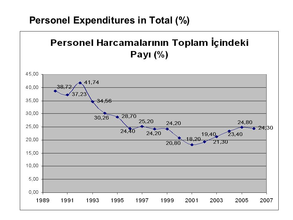 Personel Expenditures in Total (%)
