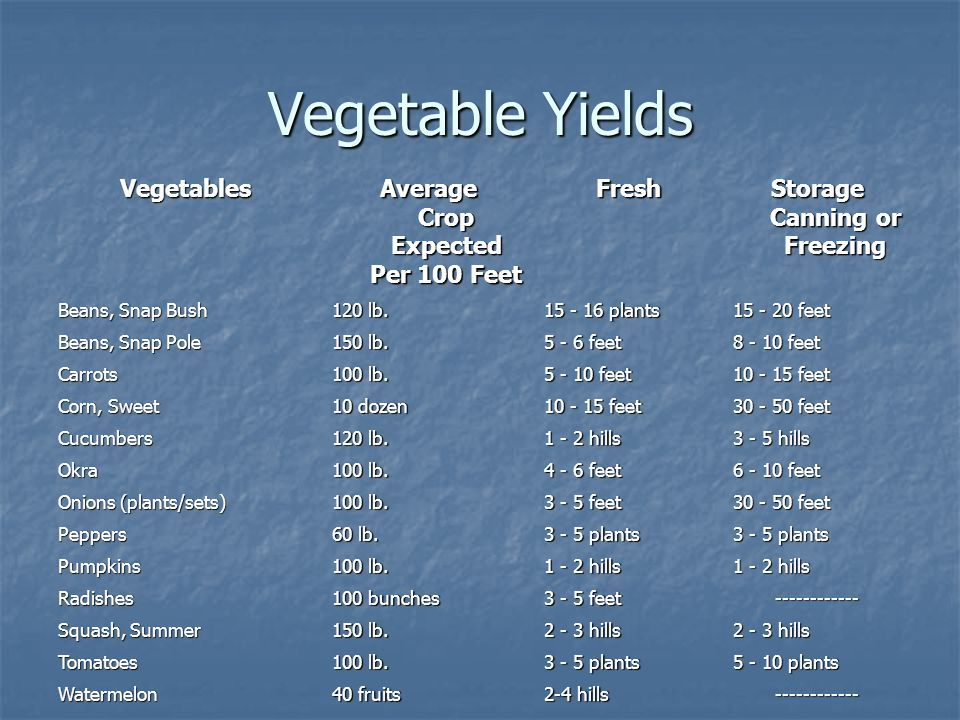 Vegetable Yields Vegetables Average Crop Expected Per 100 Feet Fresh Storage Canning or Freezing Beans, Snap Bush 120 lb.