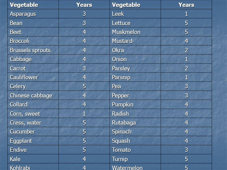 VegetableYearsVegetableYears Asparagus3Leek1 Bean3Lettuce5 Beet4Muskmelon5 Broccoli4Mustard4 Brussels sprouts 4Okra2 Cabbage4Onion1 Carrot3Parsley2 Cauliflower4Parsnip1 Celery5Pea3 Chinese cabbage 4Pepper3 Collard4Pumpkin4 Corn, sweet 1Radish4 Cress, water 5Rutabaga4 Cucumber5Spinach4 Eggplant5Squash4 Endive5Tomato3 Kale4Turnip5 Kohlrabi4Watermelon5