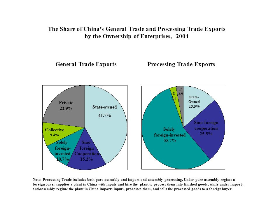 General Trade Exports State-owned 41.7% Solely foreign- invested 10.7% Sino- foreign Cooperation 15.2% Private 22.9% Collective 9.4% Solely foreign-invested 55.7% Sino-foreign cooperation 25.5% State- Owned 13.5% Processing Trade Exports The Share of Chinas General Trade and Processing Trade Exports by the Ownership of Enterprises, 2004 Note: Processing Trade includes both pure-assembly and import-and-assembly processing.