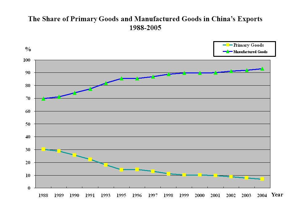 The Share of Primary Goods and Manufactured Goods in Chinas Exports 1988-2005 % Year