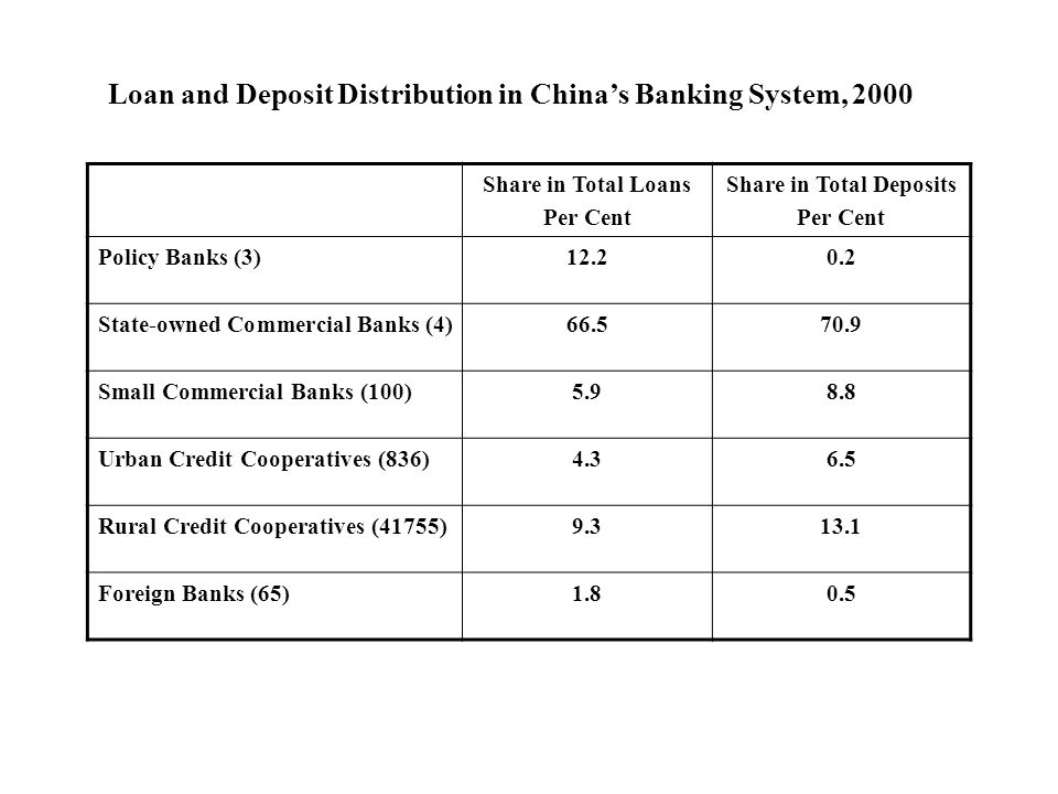 Share in Total Loans Per Cent Share in Total Deposits Per Cent Policy Banks (3)12.20.2 State-owned Commercial Banks (4)66.570.9 Small Commercial Banks (100)5.98.8 Urban Credit Cooperatives (836)4.36.5 Rural Credit Cooperatives (41755)9.313.1 Foreign Banks (65)1.80.5 Loan and Deposit Distribution in Chinas Banking System, 2000