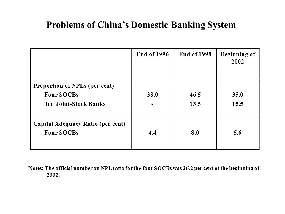End of 1996End of 1998Beginning of 2002 Proportion of NPLs (per cent) Four SOCBs Ten Joint-Stock Banks 38.0 - 46.5 13.5 35.0 15.5 Capital Adequacy Ratio (per cent) Four SOCBs4.48.05.6 Problems of Chinas Domestic Banking System Notes: The official number on NPL ratio for the four SOCBs was 26.2 per cent at the beginning of 2002.