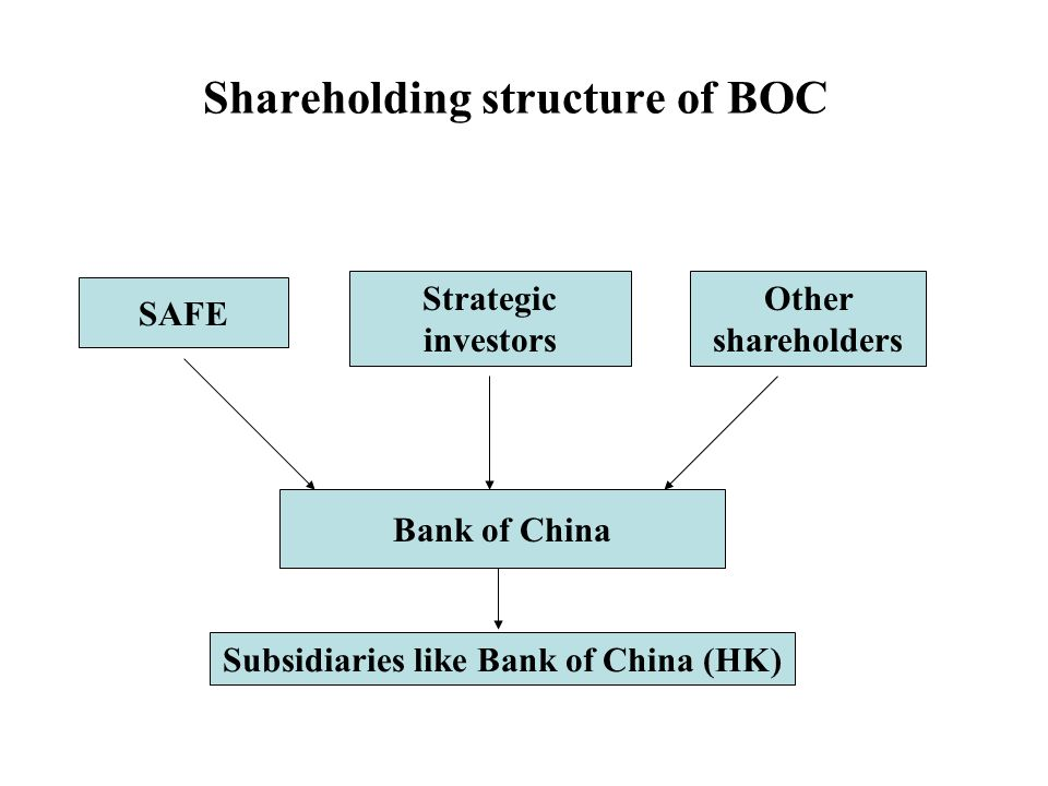 Shareholding structure of BOC SAFE Bank of China Subsidiaries like Bank of China (HK) Strategic investors Other shareholders
