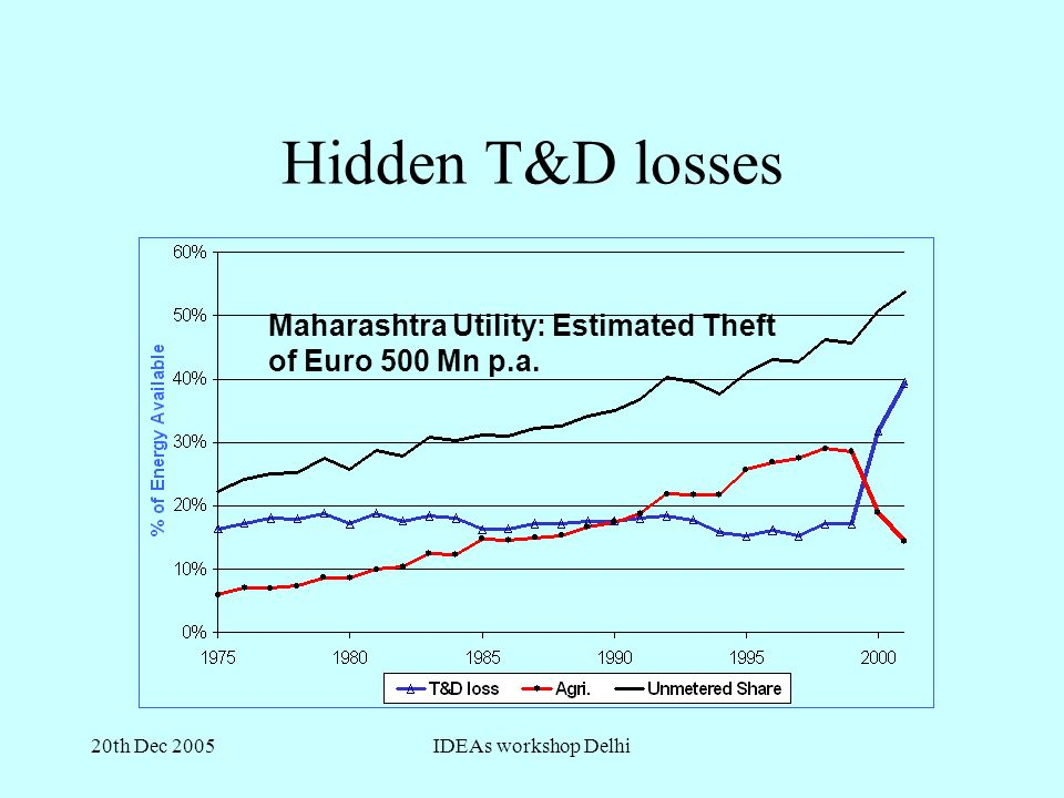 20th Dec 2005IDEAs workshop Delhi Maharashtra Utility: Estimated Theft of Euro 500 Mn p.a.