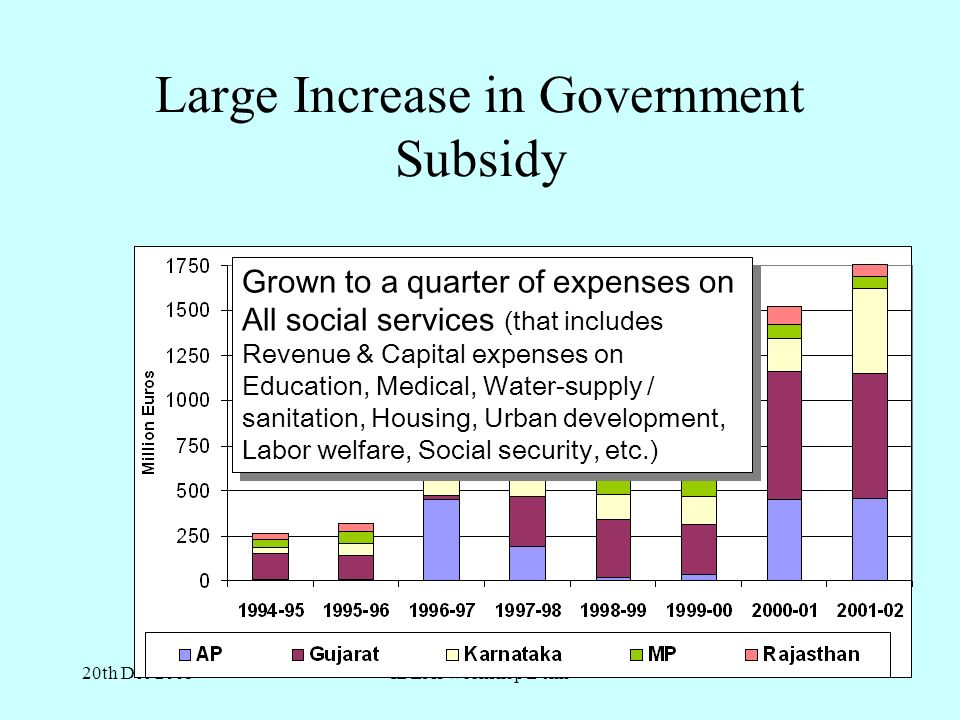 20th Dec 2005IDEAs workshop Delhi Large Increase in Government Subsidy Grown to a quarter of expenses on All social services (that includes Revenue & Capital expenses on Education, Medical, Water-supply / sanitation, Housing, Urban development, Labor welfare, Social security, etc.)