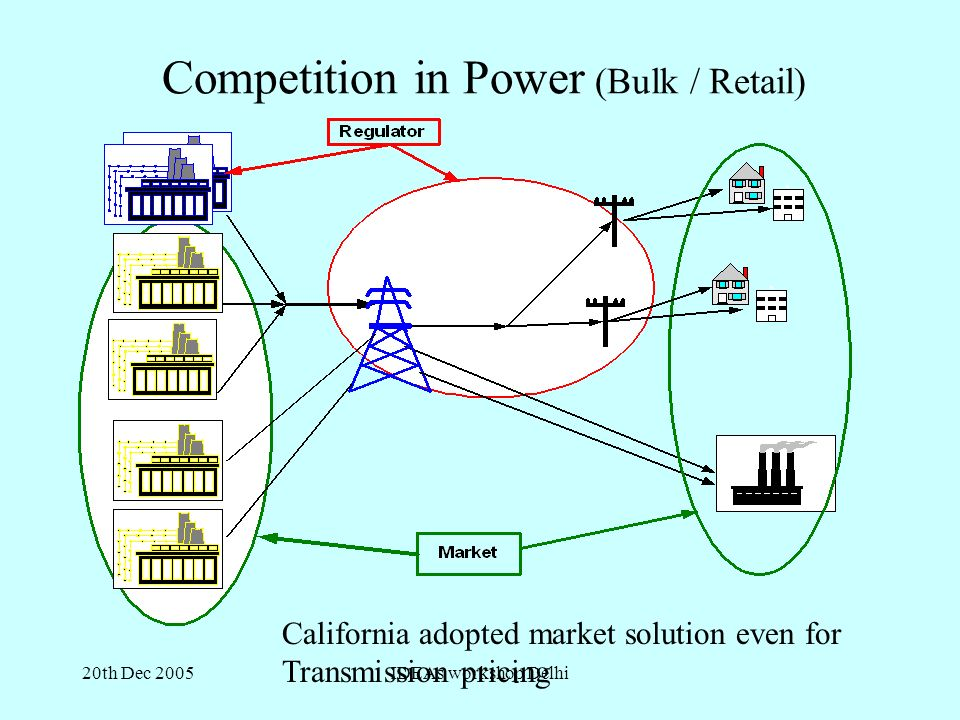 20th Dec 2005IDEAs workshop Delhi Competition in Power (Bulk / Retail) California adopted market solution even for Transmission pricing