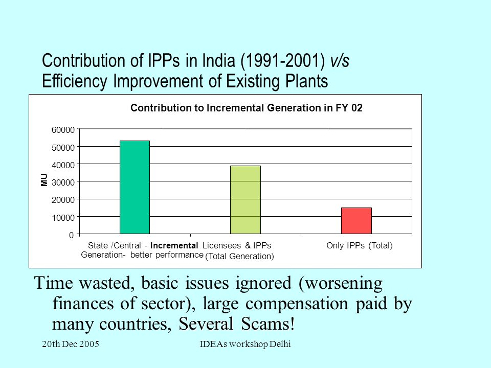 20th Dec 2005IDEAs workshop Delhi Contribution of IPPs in India ( ) v/s Efficiency Improvement of Existing Plants Contribution to Incremental Generation in FY State /Central - Incremental Generation- better performance Licensees & IPPs (Total Generation) Only IPPs (Total) MU Several Scams.