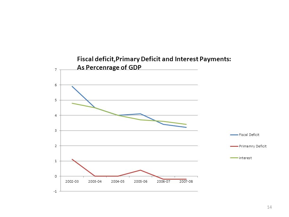 14 Fiscal deficit,Primary Deficit and Interest Payments: As Percenrage of GDP